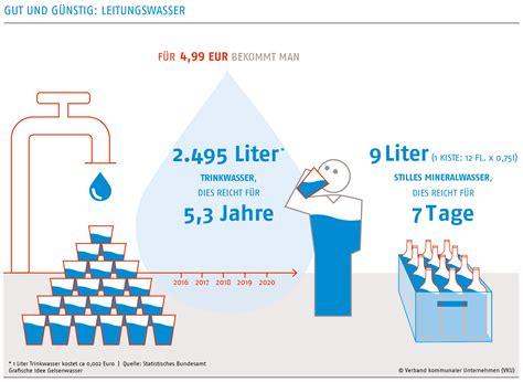 kosten 1m3 wasser vku faktencheck quot wasserpreise und geb 252 hren quot faire