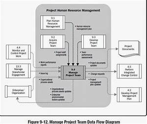 Knowledge Is Power  Manage Project Team Inputs  Tools