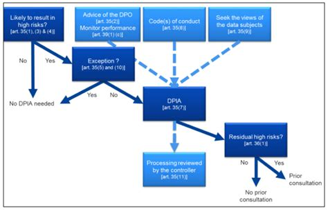 Data Processing Impact Assessment (dpia) Flowchart In Computer Meaning Flow Chart Office 2003 Sample Charts Ms Word Java For Loop Logic Javascript How To Make A Mit Create Google Docs