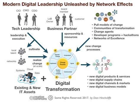 elements   good digital transformation framework