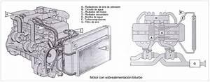 Motores Sobrealimentados  El Turbocompresor