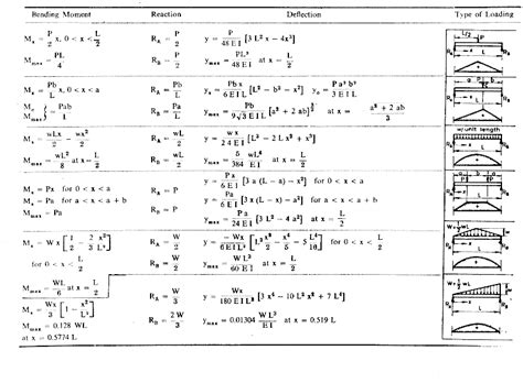 beam deflection formula table beam moment formulas images frompo 1