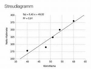 Korrelationskoeffizient Berechnen Online : immobilien fachwissen von a bis z online lexikon ~ Themetempest.com Abrechnung