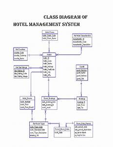 Class Diagram Of Hotel Management System