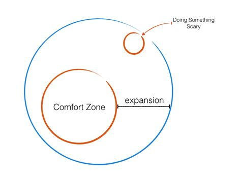 comfort zone c your comfort zone is variable cpm fitness