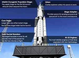 Artist's concept of SLS with vehicle elements pointed out