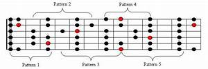 How To Layer Guitar Scales In Usable Segments