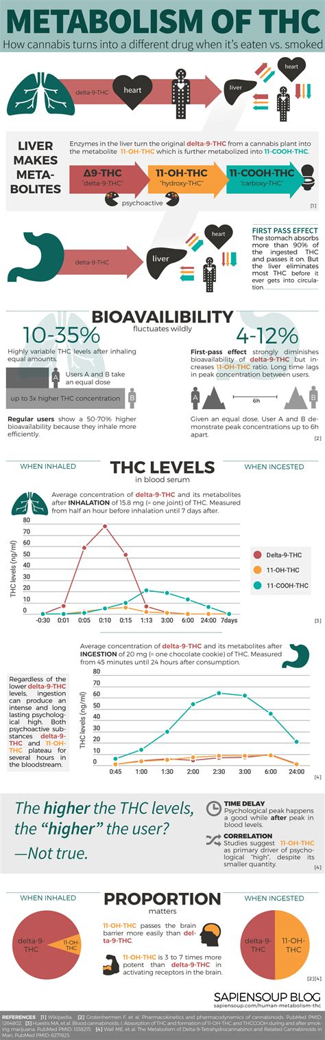 Cannabis And Breastfeeding The Facts Sapiensoup Blog