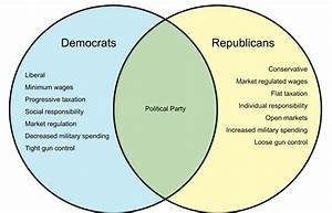 Wiring Diagram Database  Federalists And Democratic