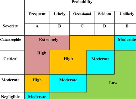 army risk assessment matrix  table