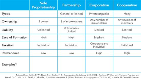 Business Ownership And Organizational Structure