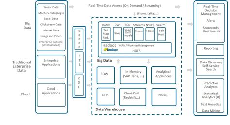logical architectures  big data analytics