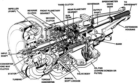 Things You Need Avoid Automatic Transmission Vehicles