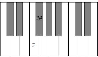 There are times in music that you will need to cancel a sharp or flat. Accidentals - Fundamentals of Music Theory