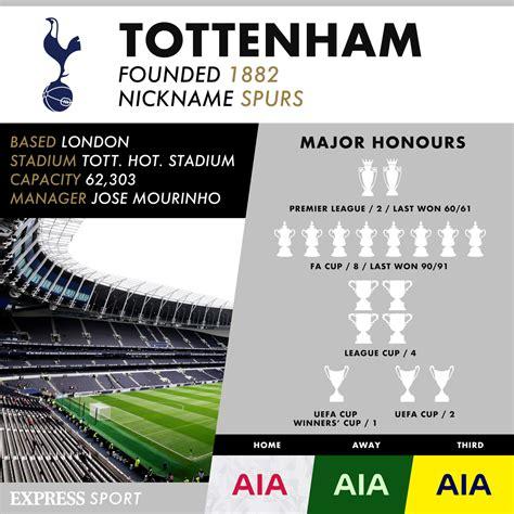 Tottenham news: Spurs have Premier League title edge over ...