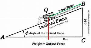 Mechanical Advantage Of Inclined Planes