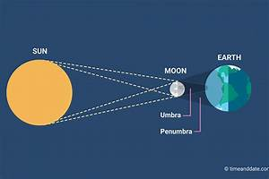 What Are Solar Eclipses And How Often Do They Occur