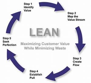 Learn Lean Six Sigma  Part 1