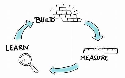 Market Learn Measure Build Pivot Stand Feedback