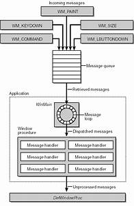 The Windows Operating System Architecture Seen From The