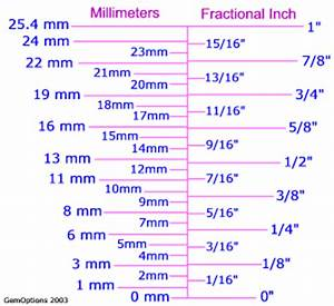 Metric to inch size comparisons and charts Bling Tools
