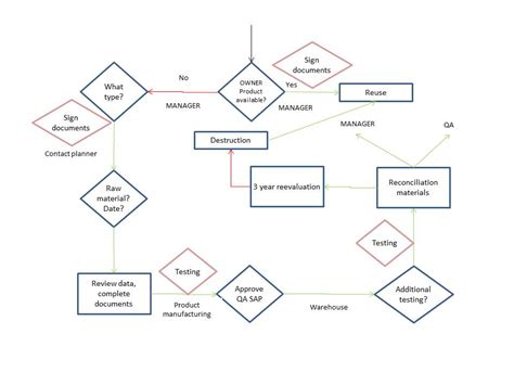 How to write great process maps