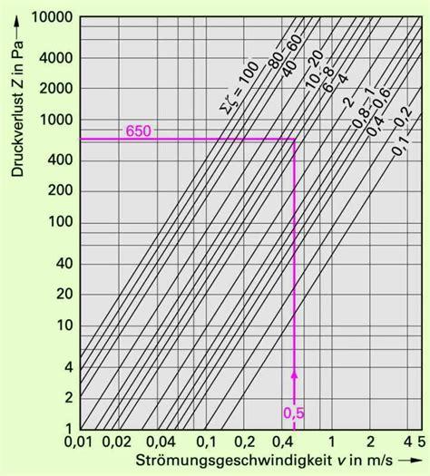 rohrquerschnitt berechnen berechnung verbundrohr unter