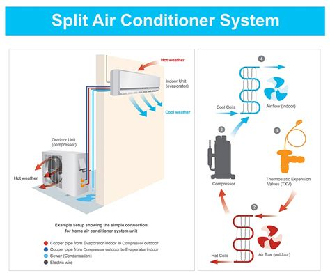 Split Ac System Diagram by Commercial Mini Split Systems Service Plumbing