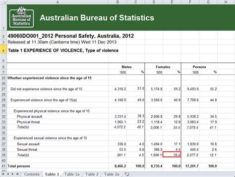 australian bureau statistics on feminists statistics the sexual