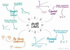 Ocr A2 Physics  Gas Laws