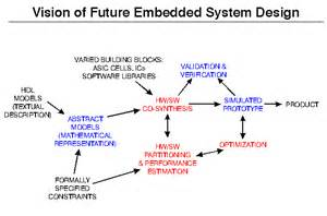 embedded systems design 1995 design automation conference tutorial embedded systems overview 15
