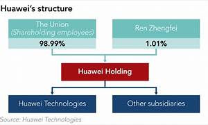 Huawei Hits Out At Claims Of State Control Through