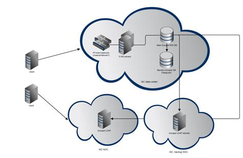 penn grouper availability internet2 ws failover ldap between