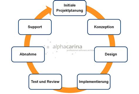 projekt planungs software projektplanung software