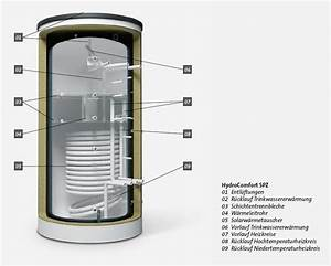 Gastherme Mit Speicher : br tje solar pufferspeicher spz 1000 35 c hydrocomfort mit d ~ Articles-book.com Haus und Dekorationen