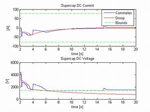 Fig. 6. Supercap DC voltage and current. Dashed green ...