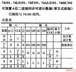74 Series Digital Circuit Of 74191  74ls191 Preset 4