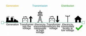 Gb Electricity Transmission And Distribution Network
