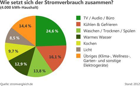 Wie Setzt Sich Die Grundsteuer Zusammen by Durchschnittlicher Stromverbrauch In Deutschland
