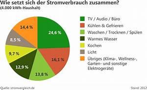 Stromverbrauch Eines Gerätes Berechnen : durchschnittlicher stromverbrauch in deutschland ~ Themetempest.com Abrechnung