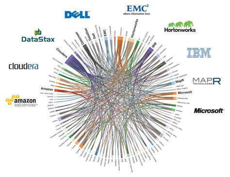 tools  data visualization playground
