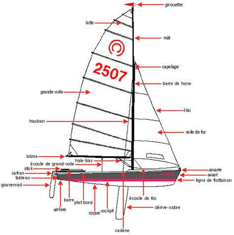 Sailing Boat Expressions by Nautical Terms And Expressions