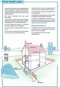 Fosse Toutes Eaux Prix : fosse septique en beton excellent fosse septique beton ~ Edinachiropracticcenter.com Idées de Décoration