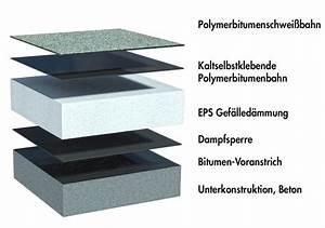 Bitumen Flüssig Flachdach : das ungenutzte flachdach die bitumenbahn ~ Watch28wear.com Haus und Dekorationen