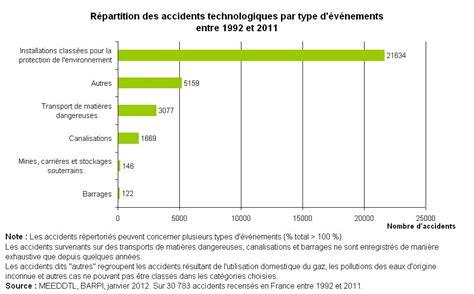 techno bureau risques technologiques l 39 essentiel sur environnement