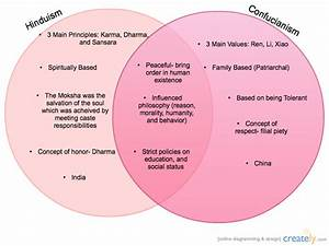 Hinduism And Confucianism   Venn Diagram