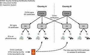Public Key Infrastructure For Extended Access Control  Eac
