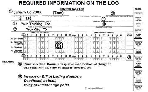 dot log book form manner violations dot csa insights success
