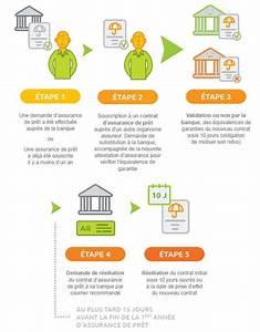 Delai Reponse Banque Pour Pret Immobilier : la d l gation d assurance qu est ce que c est actualit s lesavisimmo ~ Maxctalentgroup.com Avis de Voitures