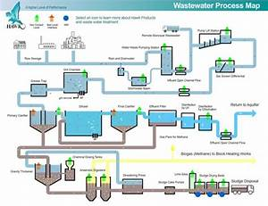Wastewater Process Map